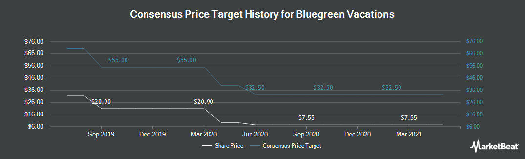 Price Target History for Bfc Financial (NYSE:BBX)
