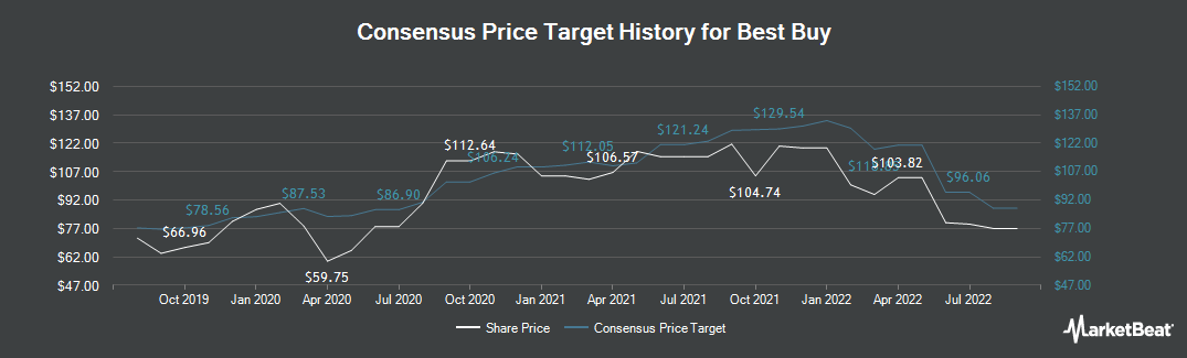Price Target History for Best Buy (NYSE:BBY)