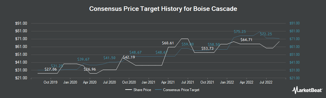 Price Target History for Boise Cascade (NYSE:BCC)