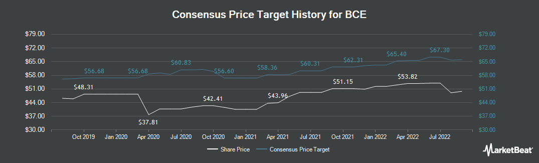 Price Target History for BCE (NYSE:BCE)