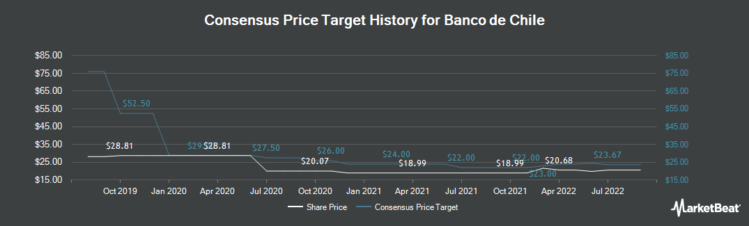 Price Target History for Banco de Chile (NYSE:BCH)