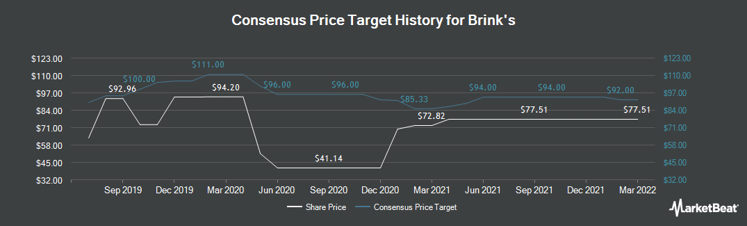 Price Target History for Brink`s (NYSE:BCO)