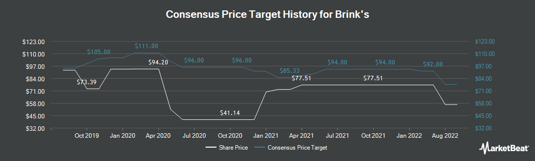 Price Target History for Brink's (NYSE:BCO)