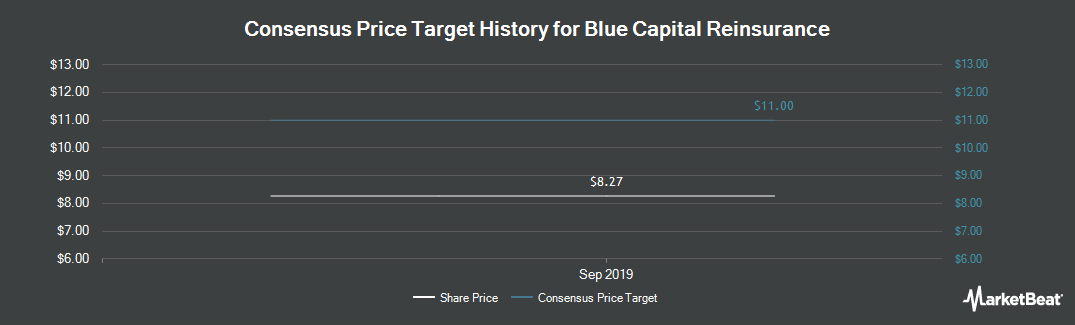 Price Target History for Blue Capital Reinsurance (NYSE:BCRH)