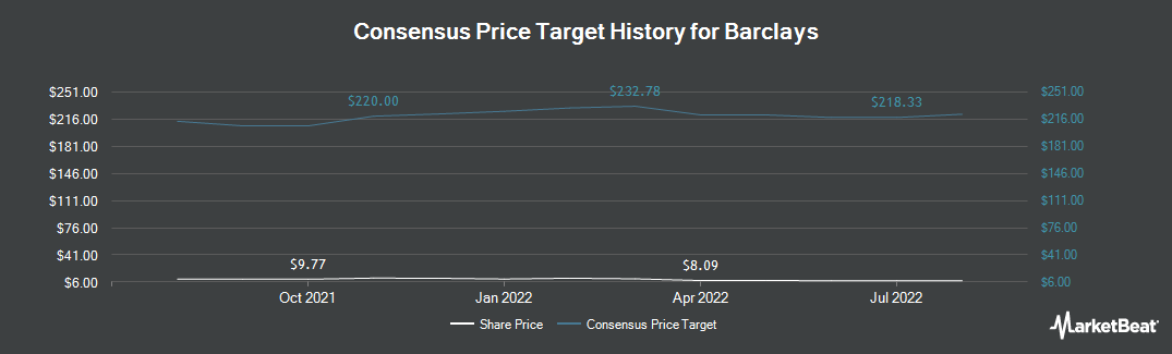 Price Target History for Barclays (NYSE:BCS)