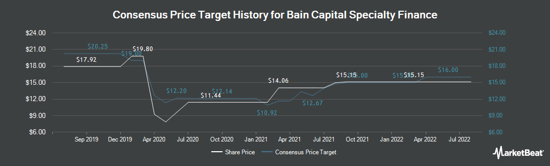 Price Target History for Bain Capital Specialty Finance (NYSE:BCSF)