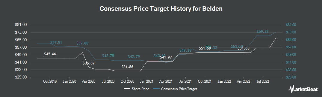 Price Target History for Belden (NYSE:BDC)