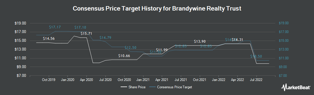 Price Target History for Brandywine Realty Trust (NYSE:BDN)