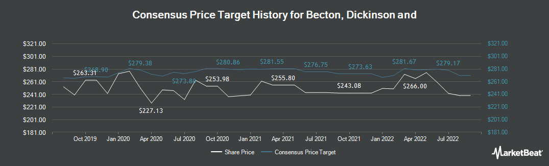 Price Target History for Becton Dickinson (NYSE:BDX)