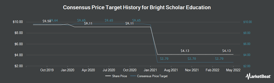 Price Target History for Bright Scholar Education Holdngs (NYSE:BEDU)
