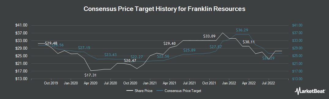 Price Target History for Franklin Resources (NYSE:BEN)
