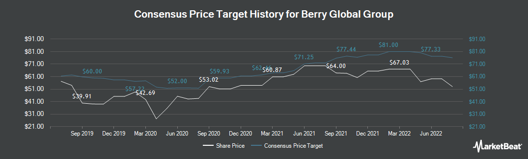 Price Target History for Berry Global Group (NYSE:BERY)