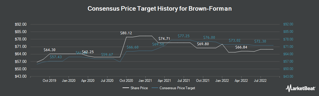 Price Target History for Brown Forman Corporation (NYSE:BF.B)