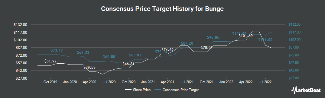 Price Target History for Bunge (NYSE:BG)