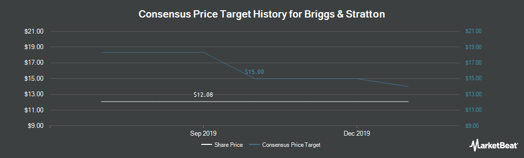 Price Target History for Briggs & Stratton (NYSE:BGG)