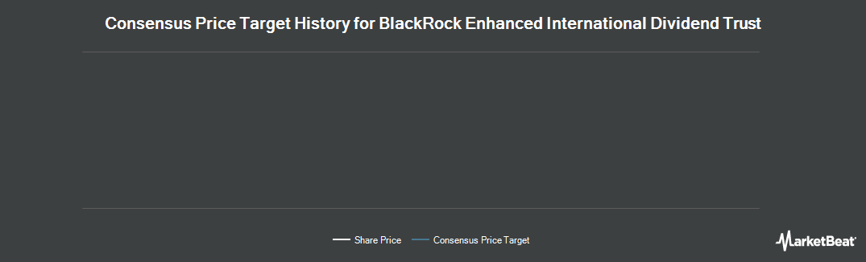 Price Target History for Blackrock Enhanced Internationl Dvdnd Tr (NYSE:BGY)