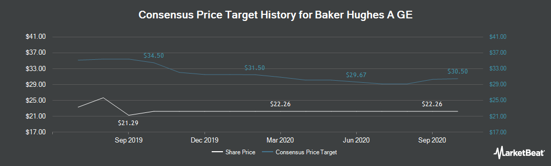 Price Target History for Baker Hughes, a GE company Class A (NYSE:BHGE)