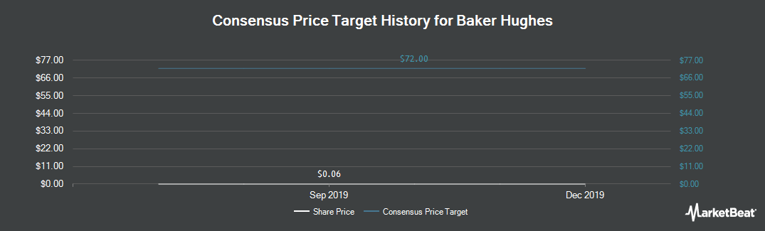Price Target History for Baker Hughes A GE (NYSE:BHI)