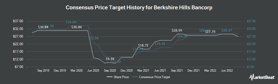 Price Target History for Berkshire Hills Bancorp (NYSE:BHLB)
