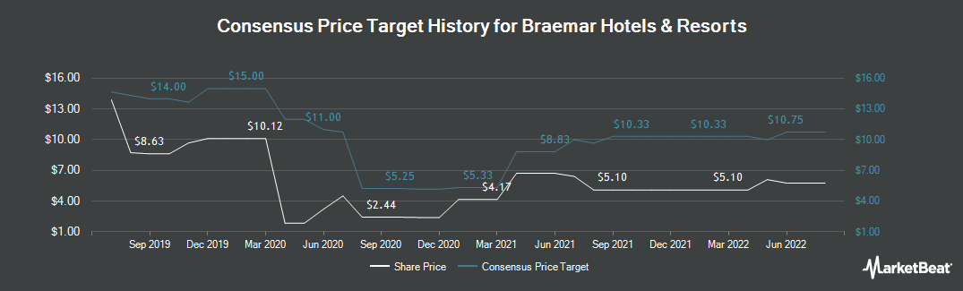 Price Target History for Braemar Hotels & Resorts (NYSE:BHR)