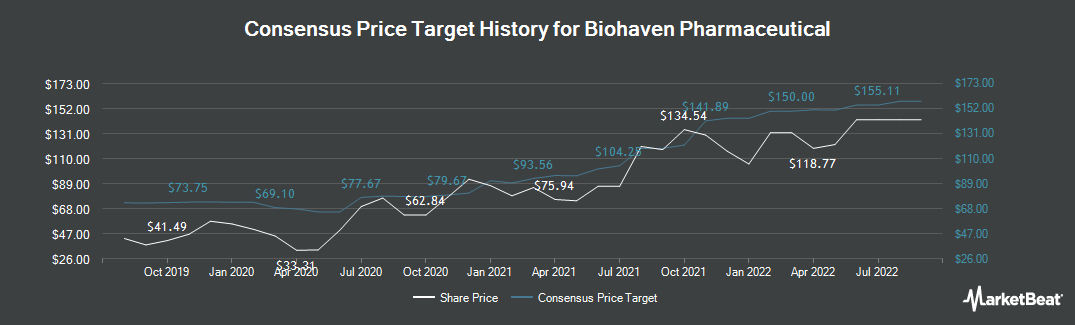 Price Target History for Biohaven Pharmaceutical (NYSE:BHVN)