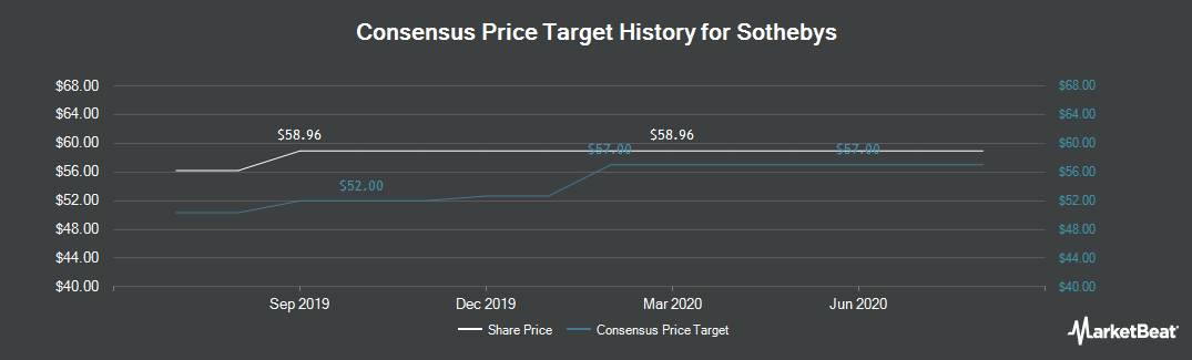 Price Target History for Sotheby`s (NYSE:BID)