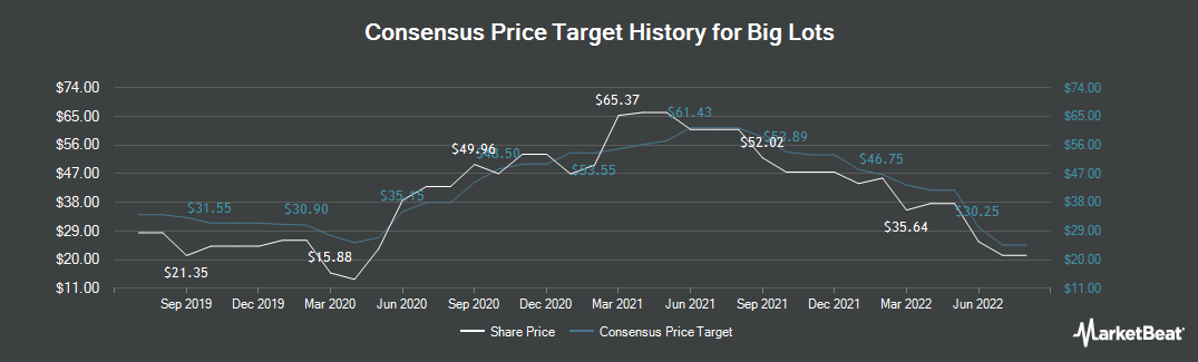 Price Target History for Big Lots (NYSE:BIG)
