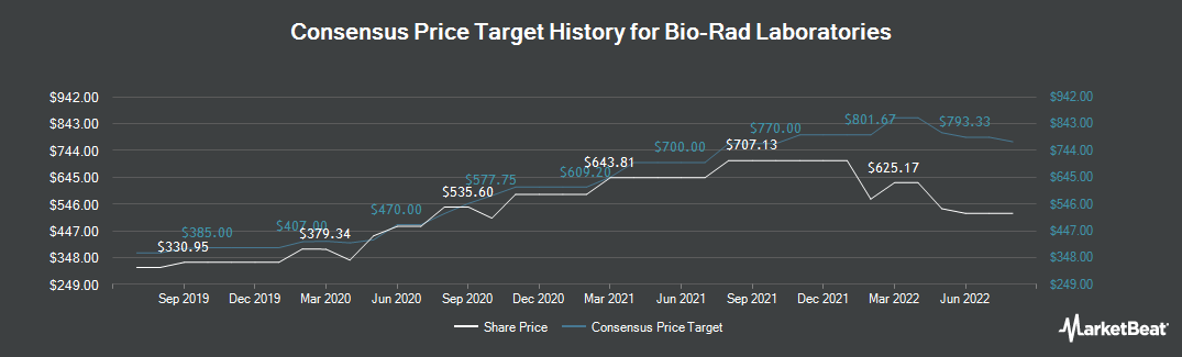 Price Target History for Bio-Rad Laboratories (NYSE:BIO)