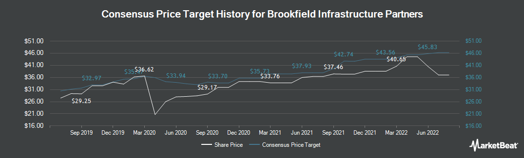 Price Target History for Brookfield Infrastructure Partners (NYSE:BIP)