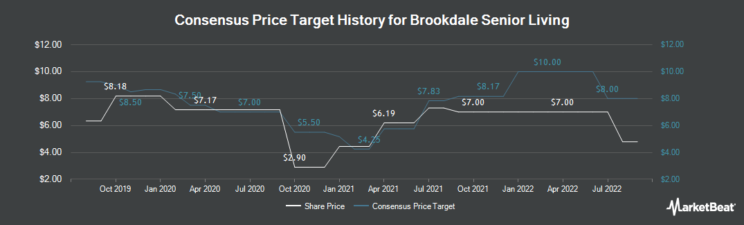 Price Target History for Brookdale Senior Living (NYSE:BKD)