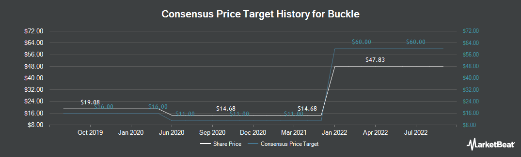Price Target History for Buckle (NYSE:BKE)