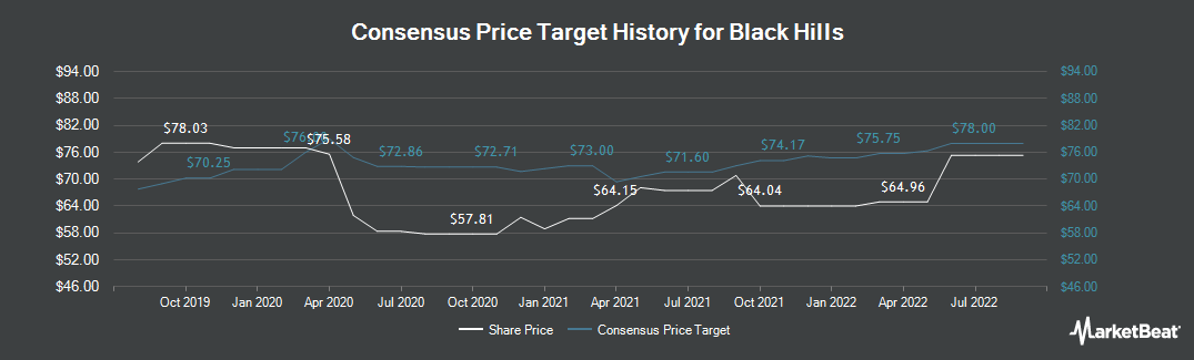 Price Target History for Black Hills (NYSE:BKH)