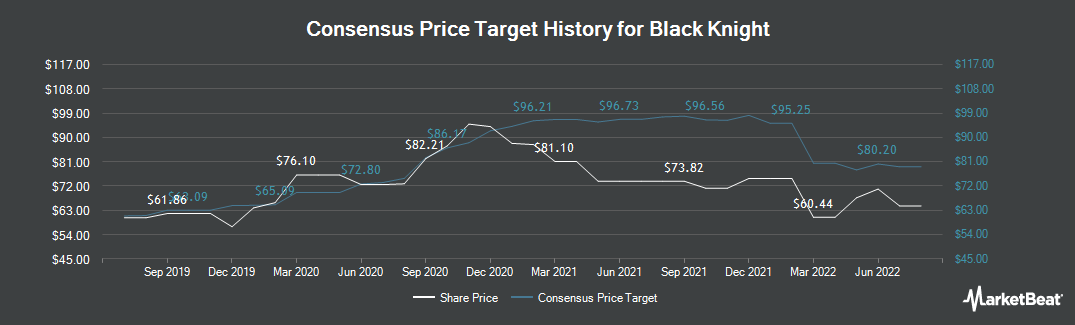 Price Target History for Black Knight (NYSE:BKI)