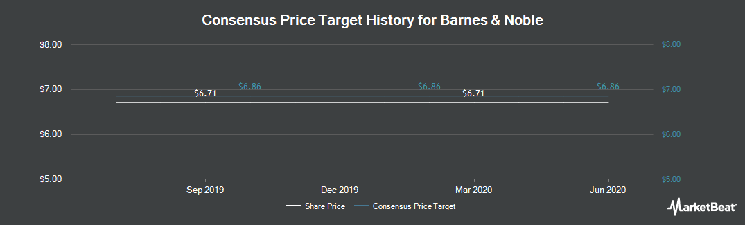 Price Target History for Barnes & Noble (NYSE:BKS)