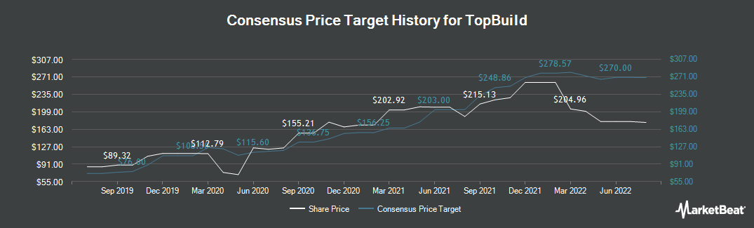 Price Target History for TopBuild (NYSE:BLD)