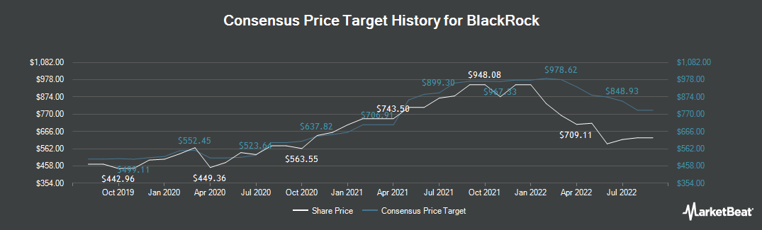 Price Target History for BlackRock (NYSE:BLK)