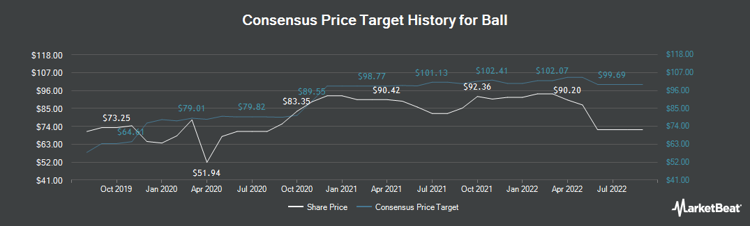 Price Target History for Ball (NYSE:BLL)