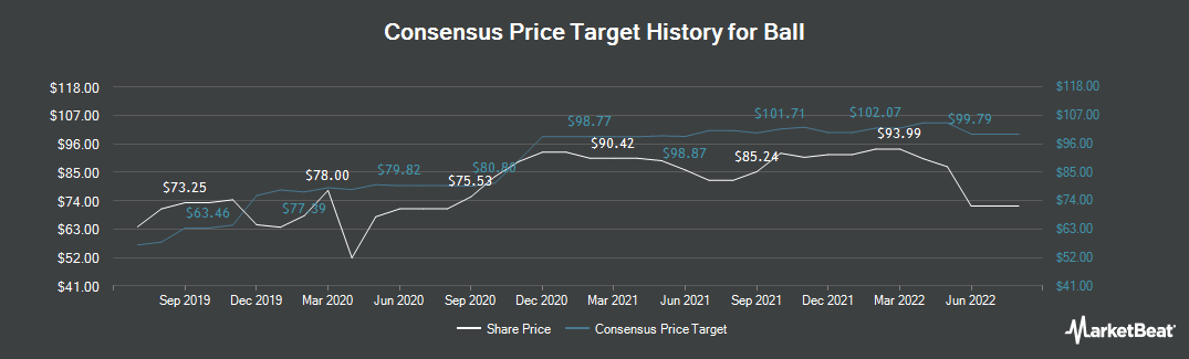 Price Target History for Ball Corporation (NYSE:BLL)