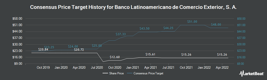 Price Target History for Foreign Trade Bank of Latin America (NYSE:BLX)