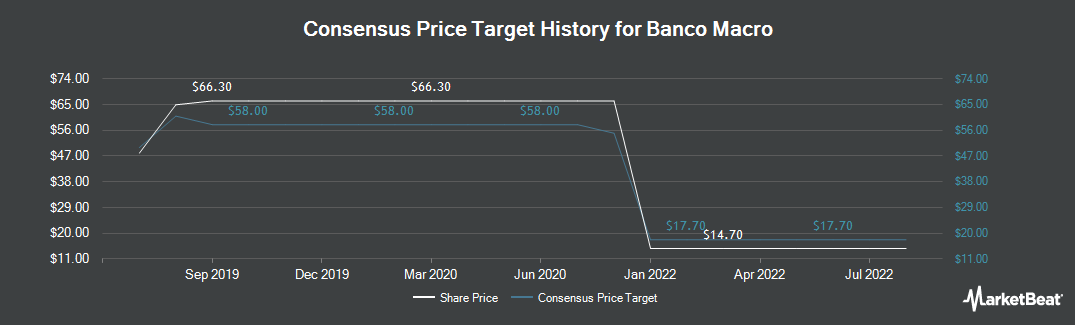 Price Target History for Macro Bank (NYSE:BMA)