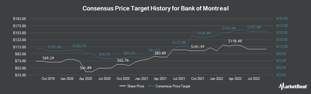 Price Target History for Bank Of Montreal (NYSE:BMO)