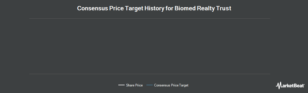 Price Target History for Biomed Realty Trust (NYSE:BMR)
