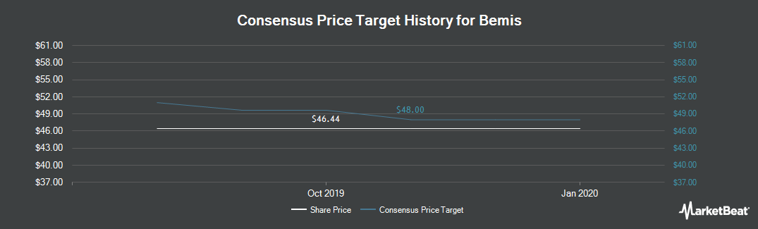 Price Target History for Bemis (NYSE:BMS)