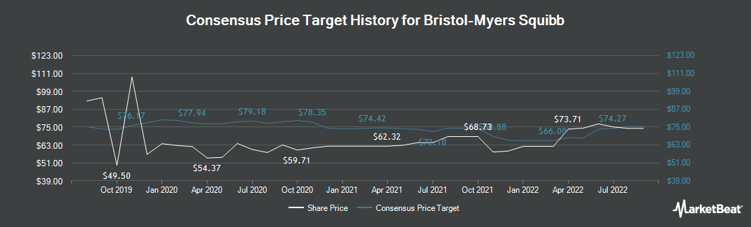 Price Target History for Bristol-Myers Squibb (NYSE:BMY)