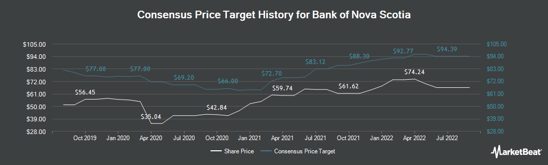 Price Target History for Scotiabank (NYSE:BNS)