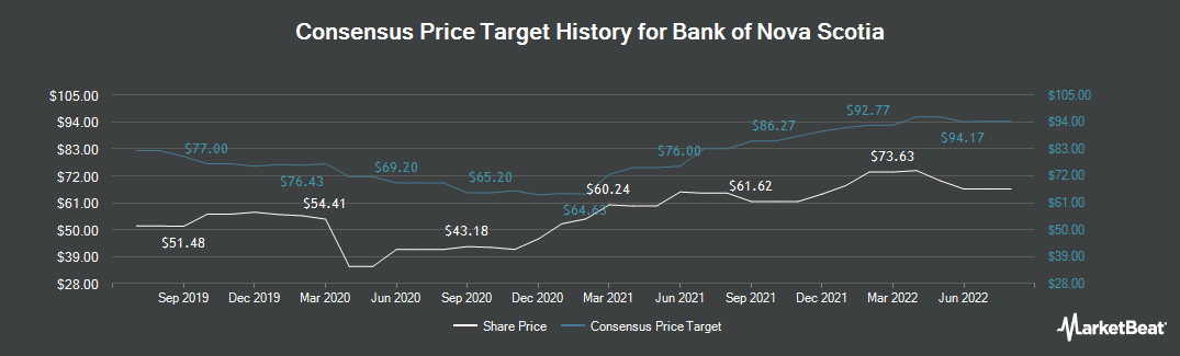 Price Target History for Bank of Nova Scotia (NYSE:BNS)