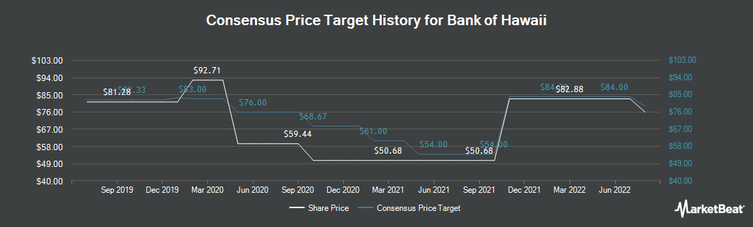 Price Target History for Bank of Hawaii (NYSE:BOH)