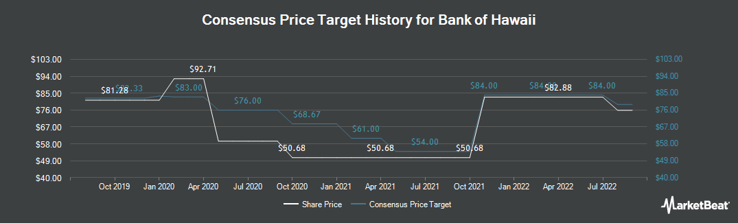Price Target History for Bank of Hawaii Corporation (NYSE:BOH)