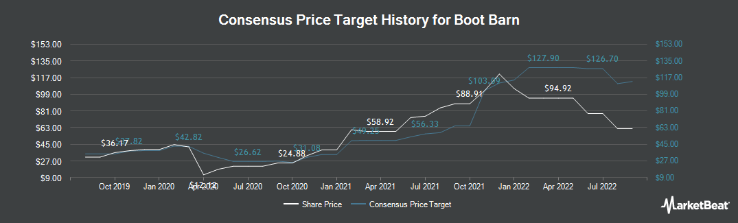 Price Target History for Boot Barn Holdings (NYSE:BOOT)