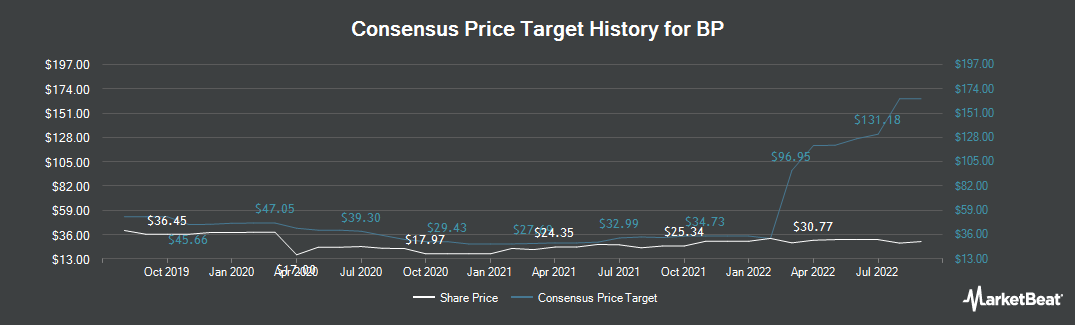 Price Target History for BP (NYSE:BP)